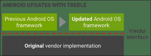 Что такое Project Treble на Android и получит ли его мой телефон?